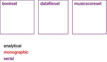 series data types