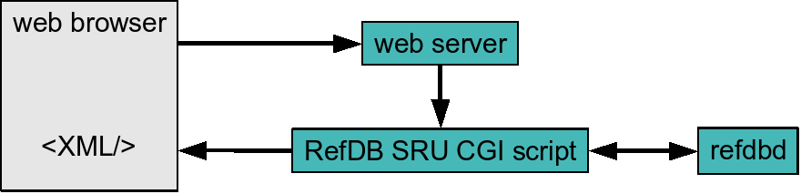 refdb sru support